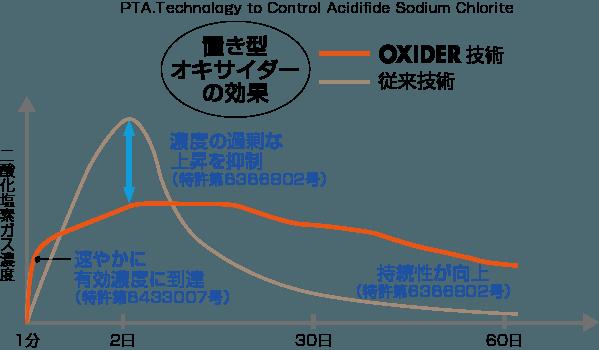 OXIDERグラフ